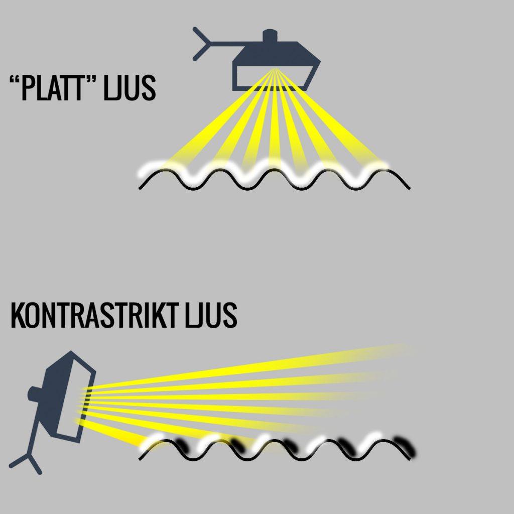 Platt ljus jämfört med kontrastrikt ljus, förklarande skiss
